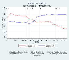 Realclearpolitics Horseraceblog On The State Of The Race