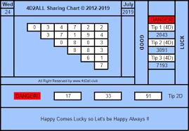 4d2all Chart 4d2all Magnum4d Damacai Toto 4d Prediction