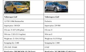 Ev Cars Comparison Chart Electric Vehicles As An Example Of A Market Failure