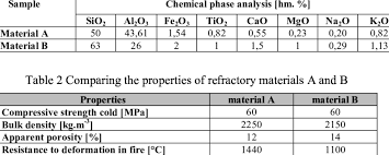 Chemical Phase Composition Of Refractory Materials 2