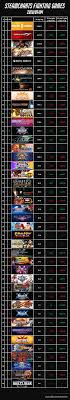 Steamcharts Fighting Games July 2019 Fighters