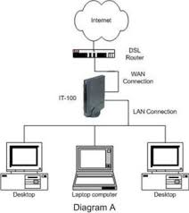 mediamonkey website \u2022 view topic what is cloud drives ? wireless home network at Typical Home Network Diagram