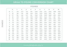 Lbs To Grams Conversion Chart 54 Unfolded Grams To Pounds Conversion Chart Baby
