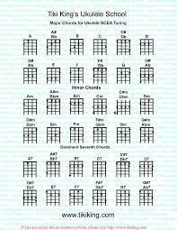 U Is For Ukulele Ukulele Chord Chart
