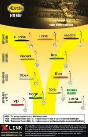 Vibram Disc Chart Vibram Flight Charts Disc