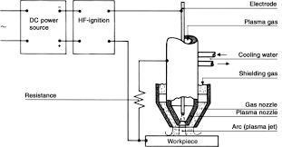 Shielding Gas Flow An Overview Sciencedirect Topics