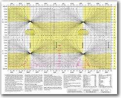 Global Sunfinder Sunrise Sunset Chart
