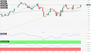Gbp Usd Live Chart Investing Gbp Usd Forecast Pound Hurt By Latest Election Polls