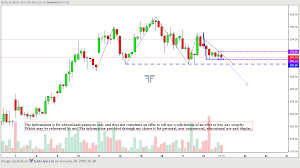 Technical Analysis Candlestick Chart Series Day 14 Ndk