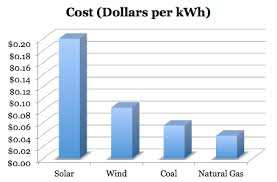 Energy Cost Chart Future Energy Source Solar Power Energy Storage For The