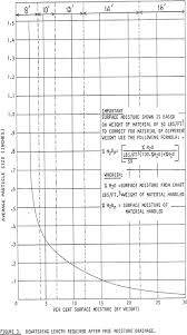 Tyler Mesh Size Chart Particle Size Distribution