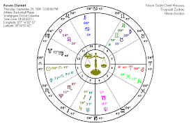 Kevin Durant Birth Chart Weekly Newsscope For June 18 2012