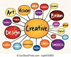 Creative Flow Chart Creative Mind Map Flowchart