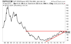 Emerging Markets Chart The Us Vs Emerging Market Chart Is Flashing A Key Signal