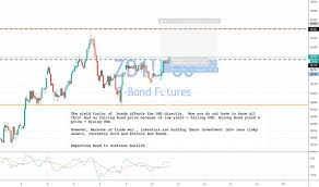 Zb1 Charts And Quotes Tradingview
