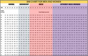 Body Mass And Weight Chart Bmi Formula Looks Charm
