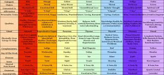 Sounds Of The Chakras Chart Didgeridoo Meditation And Healing New England Didge Works
