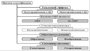 Реферат Понятие химических реакций и их классификация  Рисунок 1 Признак классификации химических реакций