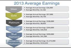 How To Earn With Doterra