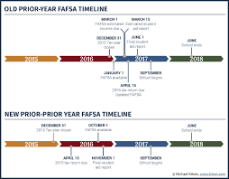 Amended Fafsa Rules For Prior Prior Year Ppy Income