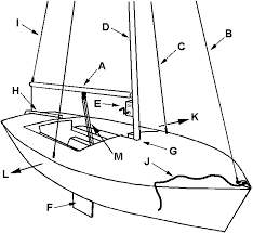 basic sailing examination question 1 identify the following parts of a sailboat on the diagram