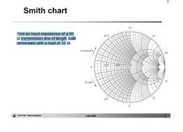 Finding Input Impedance With Smith Chart Physics Forums