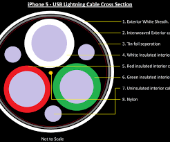 shorten iphone 5 lightning cable 7 steps lightning connector vs usb c at Lightning Usb Cable Wiring Diagram