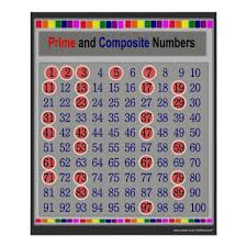 Prime And Composite Numbers Chart Poster