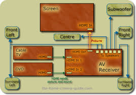 wiring diagram for surround sound system the wiring diagram wiring diagram to connect my cable box to my surround sound dvd wiring diagram