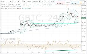 Gbtc Chart Bitcoin Check Your Sanctimony At The Door Grayscale