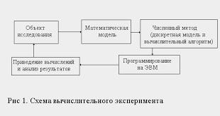 Математическое моделирование как философская проблема Рефераты ru Математическое моделирование как философская проблема