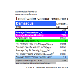 Cold Index Chart Water From Air Resource Chart For Damascus Syria