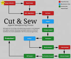 Garment Production Process Flow Chart Pin On Just In Case