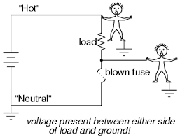 fuses physics of conductors and insulators electronics textbook in either case the fuse successfully interrupted current to the load but the lower circuit fails to interrupt potentially dangerous voltage from either