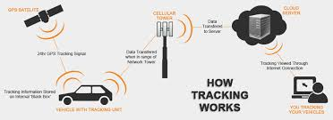 How Gps Works Gpsoneplus Tracking Redefined How Gps Works To Track A