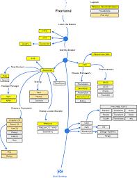 System Design Interview Github Github Kamranahmedse Developer Roadmap Roadmap To