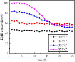 Dme To Grain Conversion Chart Application Of Porous Anodic Alumina Monolith Catalyst In