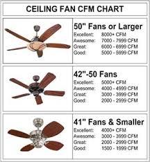 Ceiling Fan Cfm Chart Faq Carols Lighting