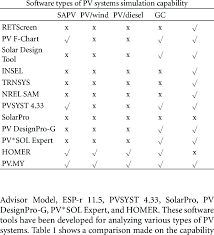 Comparison Of Commercial Pv Software Tools Download Table
