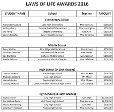district news detail page laws of life