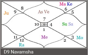 Jyotish Astrology Birth Chart Priyanka Chopra Horoscope A Vedic Astrology Perspective