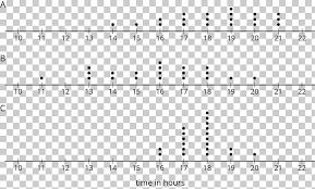 Dot Chart 14 Dot Plot Chart Mathematical Problem Number High Grade