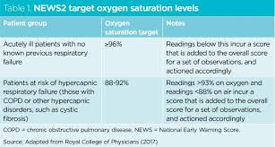 Oxygen Saturation Rate Chart Ensuring The Safe Use Of Emergency Oxygen Therapy In Acutely