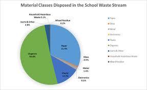 Garbage Disposal Chart School Waste Composition