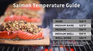 Salmon Temperature Chart How Long Should You Grill Salmon On A Cedar Plank
