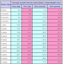 Average Height To Weight Chart Uncommon Newborn Weight Gain