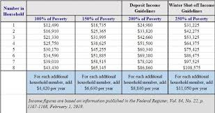 Federal Poverty Level 2019 Chart Psc