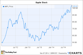 Apple Inc Stock History Chart Is Apple Inc Stock Still Cheap At All Time Highs The