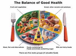 healthy food plate diagram. Delighful Food Of Good Health BOGH Diagram With Healthy Food Plate Diagram U