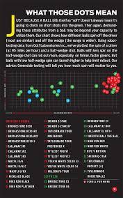 Golf Ball Spin Chart Golf Digest Golf Ball Spin Chart 2013 7 Best Images Of